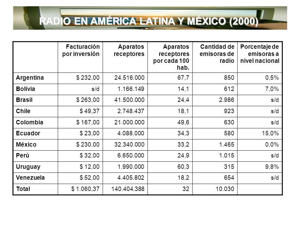 RADIO EN AMÉRICA LATINA Y MÉXICO (2000) Facturación por inversión Aparatos receptores Aparatos receptores por cada 100 hab.