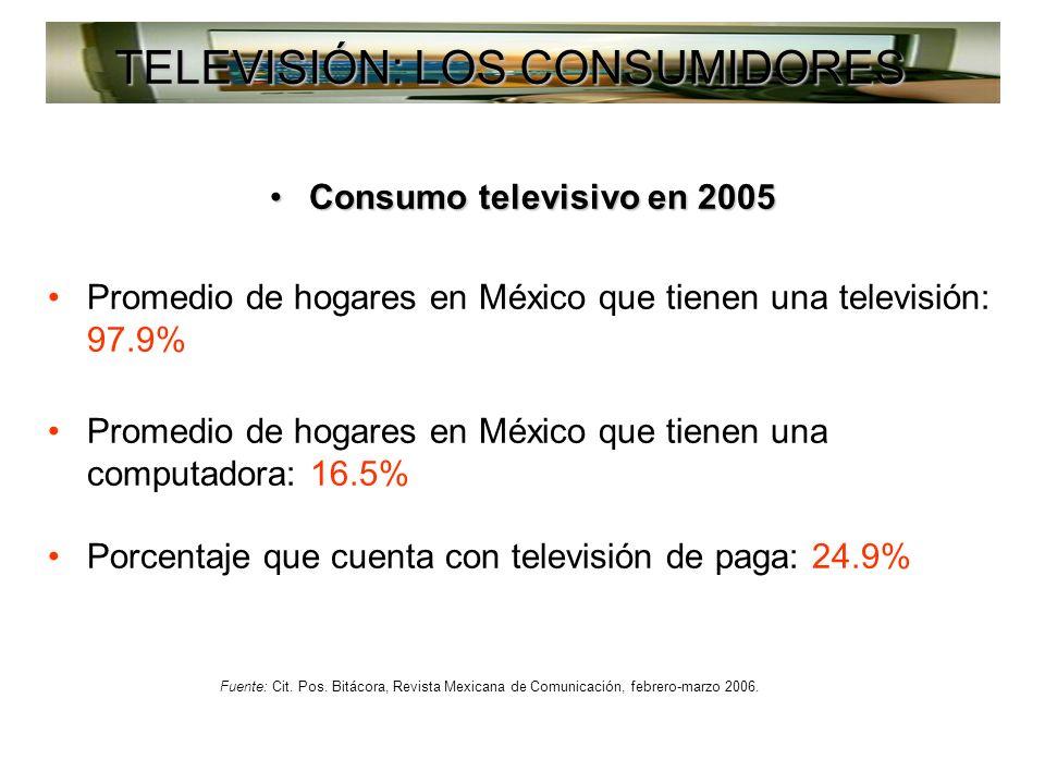 Consumo televisivo en 2005Consumo televisivo en 2005 Promedio de hogares en México que tienen una televisión: 97.9% Promedio de hogares en México que tienen una computadora: 16.5% Porcentaje que cuenta con televisión de paga: 24.9% Fuente: Cit.