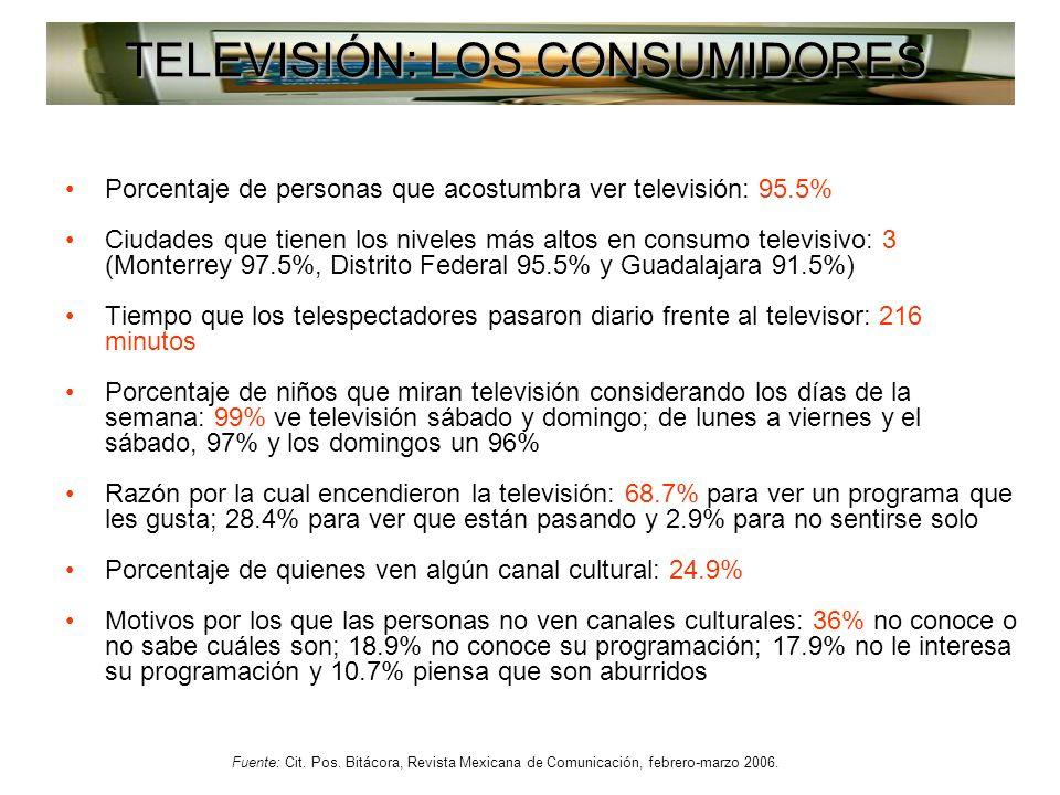 Porcentaje de personas que acostumbra ver televisión: 95.5% Ciudades que tienen los niveles más altos en consumo televisivo: 3 (Monterrey 97.5%, Distrito Federal 95.5% y Guadalajara 91.5%) Tiempo que los telespectadores pasaron diario frente al televisor: 216 minutos Porcentaje de niños que miran televisión considerando los días de la semana: 99% ve televisión sábado y domingo; de lunes a viernes y el sábado, 97% y los domingos un 96% Razón por la cual encendieron la televisión: 68.7% para ver un programa que les gusta; 28.4% para ver que están pasando y 2.9% para no sentirse solo Porcentaje de quienes ven algún canal cultural: 24.9% Motivos por los que las personas no ven canales culturales: 36% no conoce o no sabe cuáles son; 18.9% no conoce su programación; 17.9% no le interesa su programación y 10.7% piensa que son aburridos Fuente: Cit.