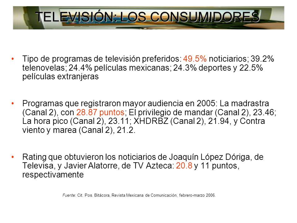 Tipo de programas de televisión preferidos: 49.5% noticiarios; 39.2% telenovelas; 24.4% películas mexicanas; 24.3% deportes y 22.5% películas extranjeras Programas que registraron mayor audiencia en 2005: La madrastra (Canal 2), con 28.87 puntos; El privilegio de mandar (Canal 2), 23.46; La hora pico (Canal 2), 23.11; XHDRBZ (Canal 2), 21.94, y Contra viento y marea (Canal 2), 21.2.
