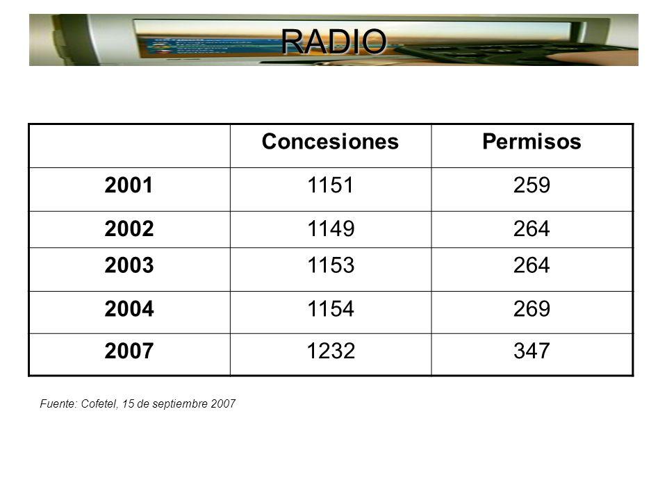RADIO ConcesionesPermisos 20011151259 20021149264 20031153264 20041154269 20071232347 Fuente: SCT, 2005 Fuente: Cofetel, 15 de septiembre 2007