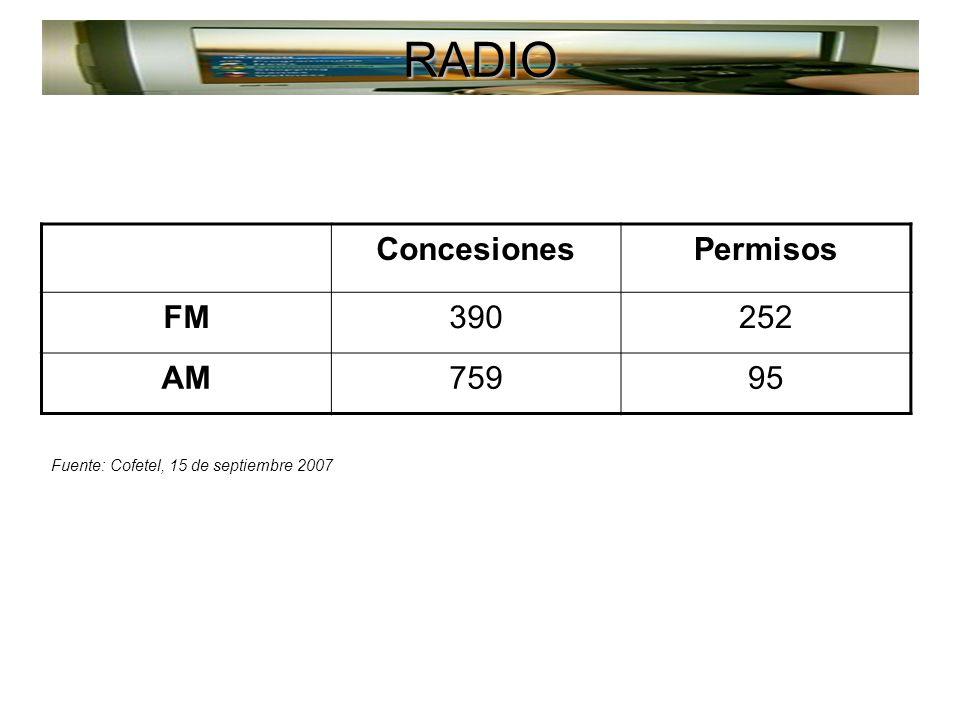 RADIO ConcesionesPermisos FM390252 AM75995 Fuente: SCT, 2005 Fuente: Cofetel, 15 de septiembre 2007