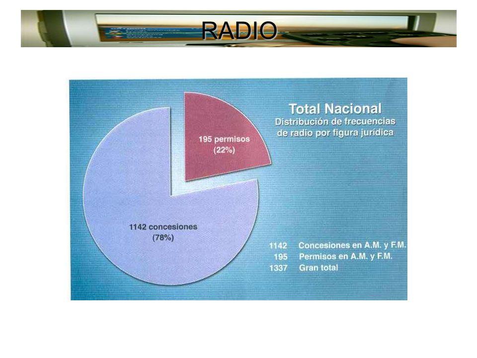 RADIO Fuente: SCT