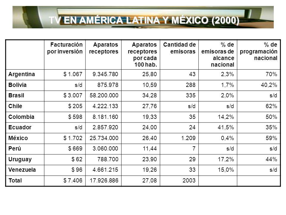 RADIO: LOS CONSUMIDORES 100% 96% 89% 88% 86% 83% 77% 73% 0% 20% 40% 60% 80% 100% MEDIA 92% FM 8% AM Proyección al 2020 4% 11% 12% 14% 17% 23% 27% 15 - 1920 - 2425 - 2930 - 3435 - 3940 - 4445 - 4950 - 5455 - 5960 - 65 AMFMHombresMujeres De 15 a 44 años - 70.6% 60 y más años 55-59 50-54 45-49 40-44 35-39 30-34 25-29 20-24 15-19 Participación de audiencias de radio, por tipo de banda y grupos de edad vs pirámide poblacional Fuente: Ipsos BIMSA