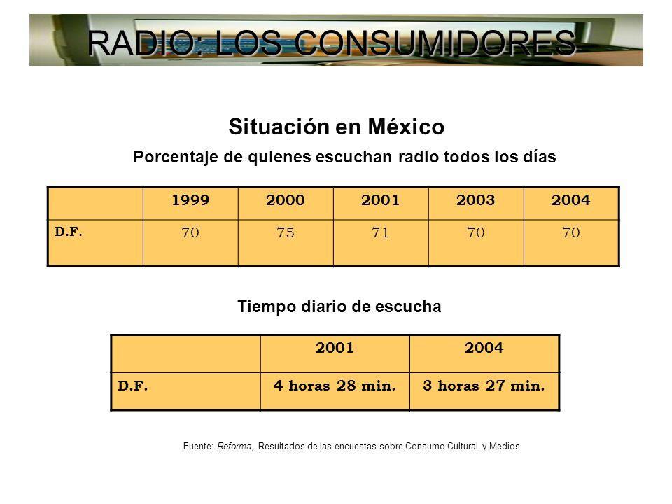 RADIO: LOS CONSUMIDORES Situación en México Porcentaje de quienes escuchan radio todos los días 19992000200120032004 D.F.