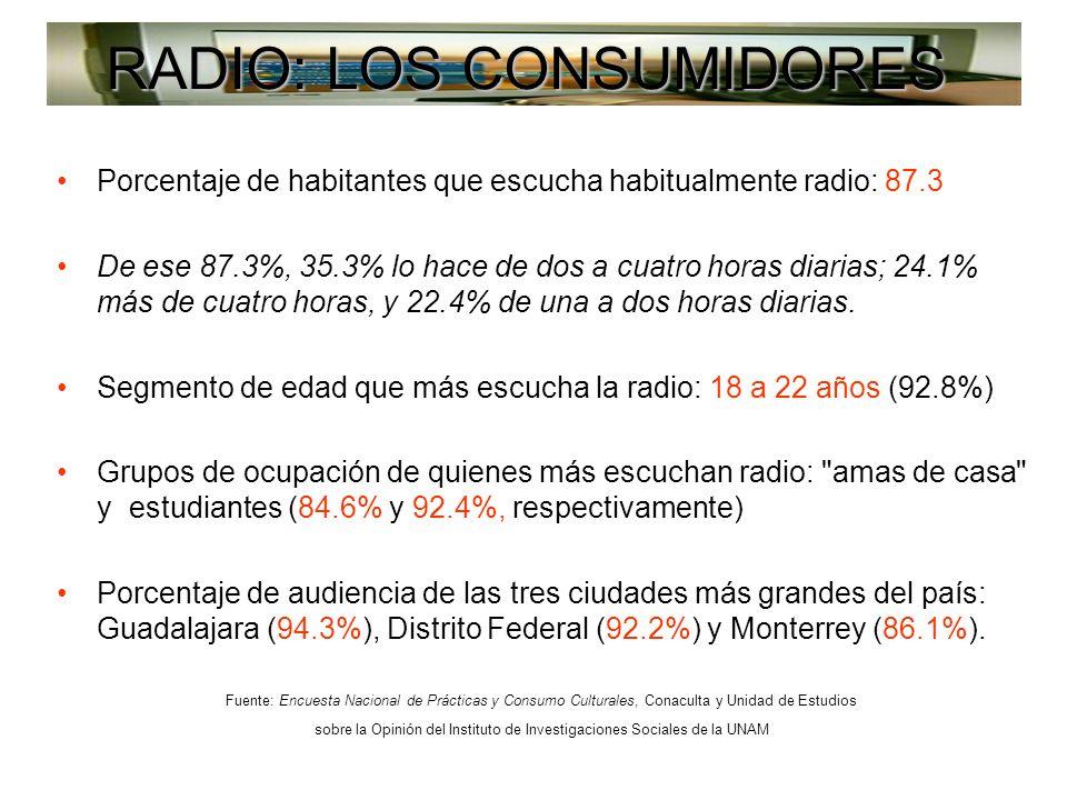 RADIO: LOS CONSUMIDORES Porcentaje de habitantes que escucha habitualmente radio: 87.3 De ese 87.3%, 35.3% lo hace de dos a cuatro horas diarias; 24.1% más de cuatro horas, y 22.4% de una a dos horas diarias.