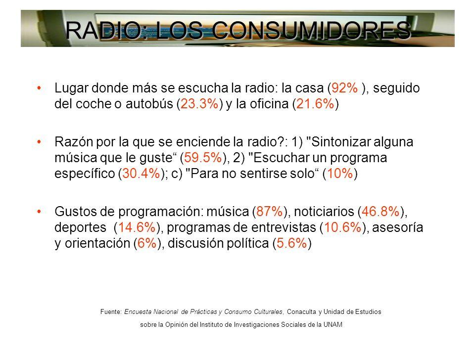 RADIO: LOS CONSUMIDORES Lugar donde más se escucha la radio: la casa (92% ), seguido del coche o autobús (23.3%) y la oficina (21.6%) Razón por la que se enciende la radio : 1) Sintonizar alguna música que le guste (59.5%), 2) Escuchar un programa específico (30.4%); c) Para no sentirse solo (10%) Gustos de programación: música (87%), noticiarios (46.8%), deportes (14.6%), programas de entrevistas (10.6%), asesoría y orientación (6%), discusión política (5.6%) Fuente: Encuesta Nacional de Prácticas y Consumo Culturales, Conaculta y Unidad de Estudios sobre la Opinión del Instituto de Investigaciones Sociales de la UNAM
