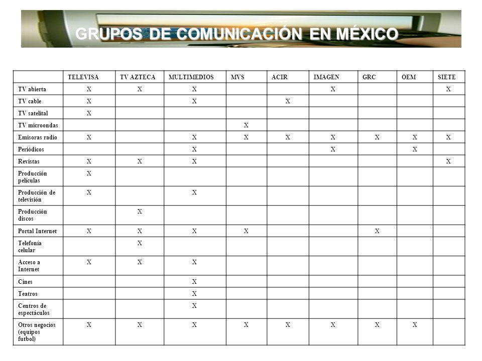 GRUPOS DE COMUNICACIÓN EN MÉXICO PERMISOSCONCESIONESTOTALTDT 27746173836 TELEVISIÓN Fuente: Cofetel, 15 de septiembre 2007