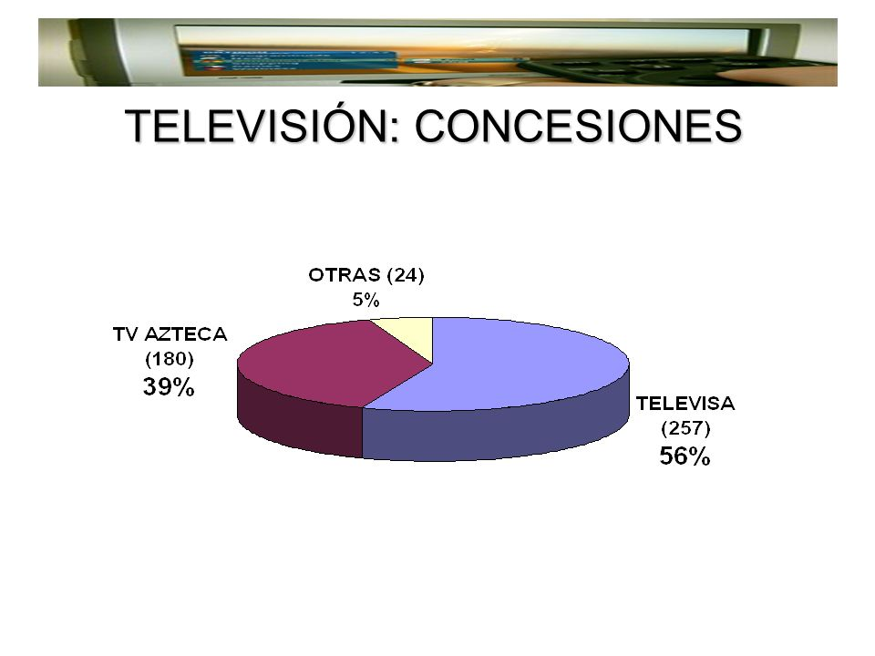 RADIO 0 10 20 30 40 50 60 70 México Concesionadas México Permisionadas 34% 66% 64% 36% AMFM EEUU 87% 13% 64% 36% Chile 81% 19% Argentina 80