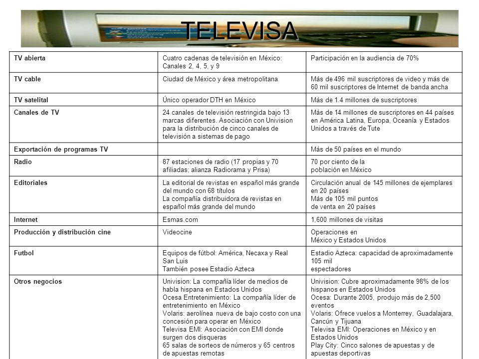 TELEVISA TV abiertaCuatro cadenas de televisión en México: Canales 2, 4, 5, y 9 Participación en la audiencia de 70% TV cableCiudad de México y área metropolitanaMás de 496 mil suscriptores de video y más de 60 mil suscriptores de Internet de banda ancha TV satelitalÚnico operador DTH en MéxicoMás de 1.4 millones de suscriptores Canales de TV24 canales de televisión restringida bajo 13 marcas diferentes.