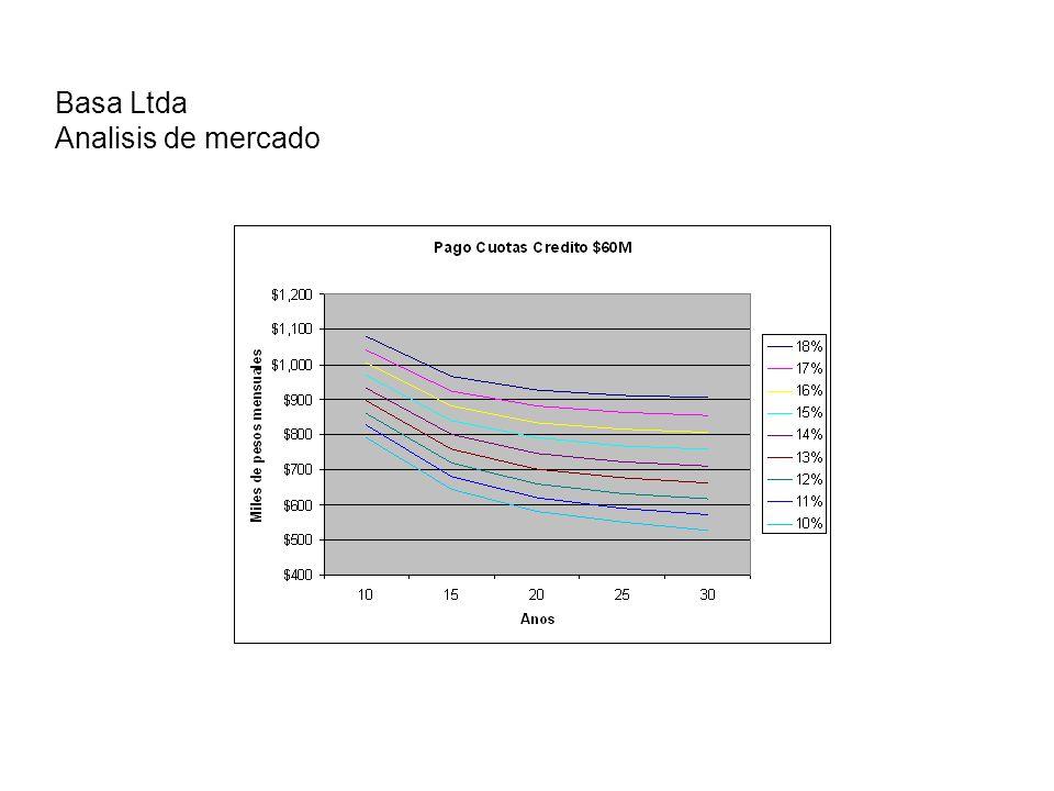 Basa Ltda Analisis de mercado