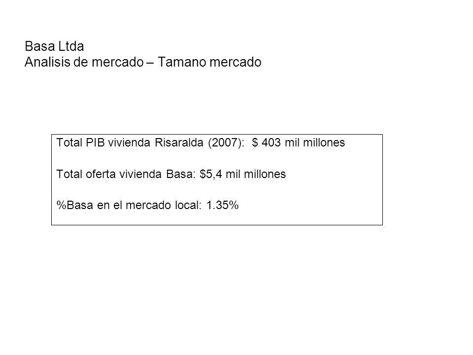 Basa Ltda Analisis de mercado – Tamano mercado Total PIB vivienda Risaralda (2007): $ 403 mil millones Total oferta vivienda Basa: $5,4 mil millones %Basa en el mercado local: 1.35%