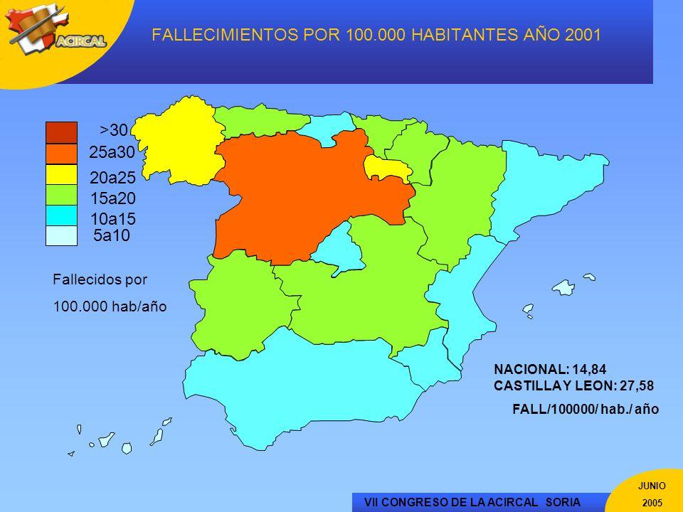 VII CONGRESO DE LA ACIRCAL SORIA JUNIO 2005 FALLECIMIENTOS POR 100.000 HABITANTES AÑO 2001 5a10 10a15 20a25 25a30 15a20 Fallecidos por 100.000 hab/año