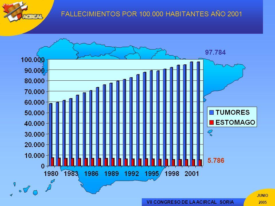 VII CONGRESO DE LA ACIRCAL SORIA JUNIO 2005 FALLECIMIENTOS POR 100.000 HABITANTES AÑO 2001 97.784 5.786