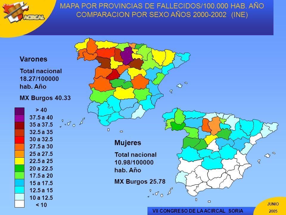 VII CONGRESO DE LA ACIRCAL SORIA JUNIO 2005 MAPA POR PROVINCIAS DE FALLECIDOS/100.000 HAB. AÑO COMPARACION POR SEXO AÑOS 2000-2002 (INE) Varones Total
