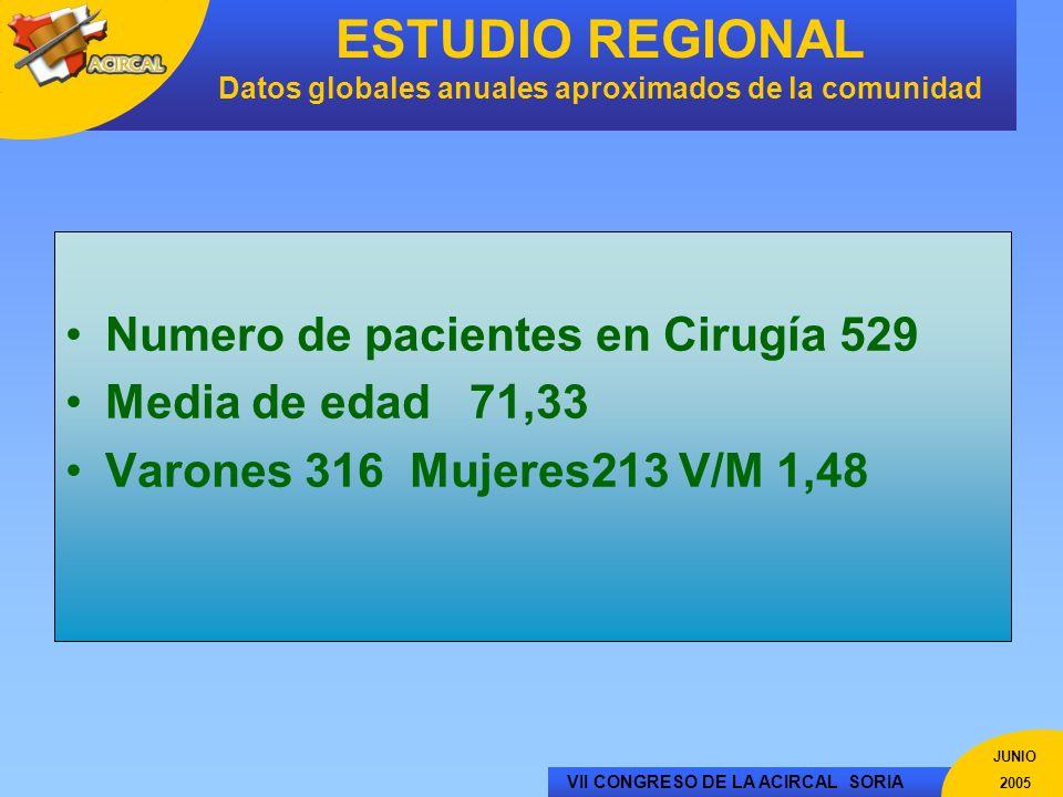 VII CONGRESO DE LA ACIRCAL SORIA JUNIO 2005 ESTUDIO REGIONAL Datos globales anuales aproximados de la comunidad Numero de pacientes en Cirugía 529 Med