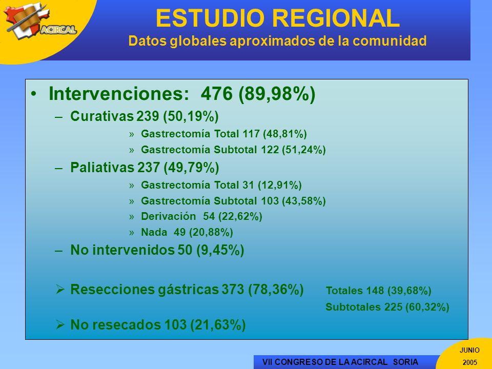 VII CONGRESO DE LA ACIRCAL SORIA JUNIO 2005 ESTUDIO REGIONAL Datos globales aproximados de la comunidad Intervenciones: 476 (89,98%) –Curativas 239 (5