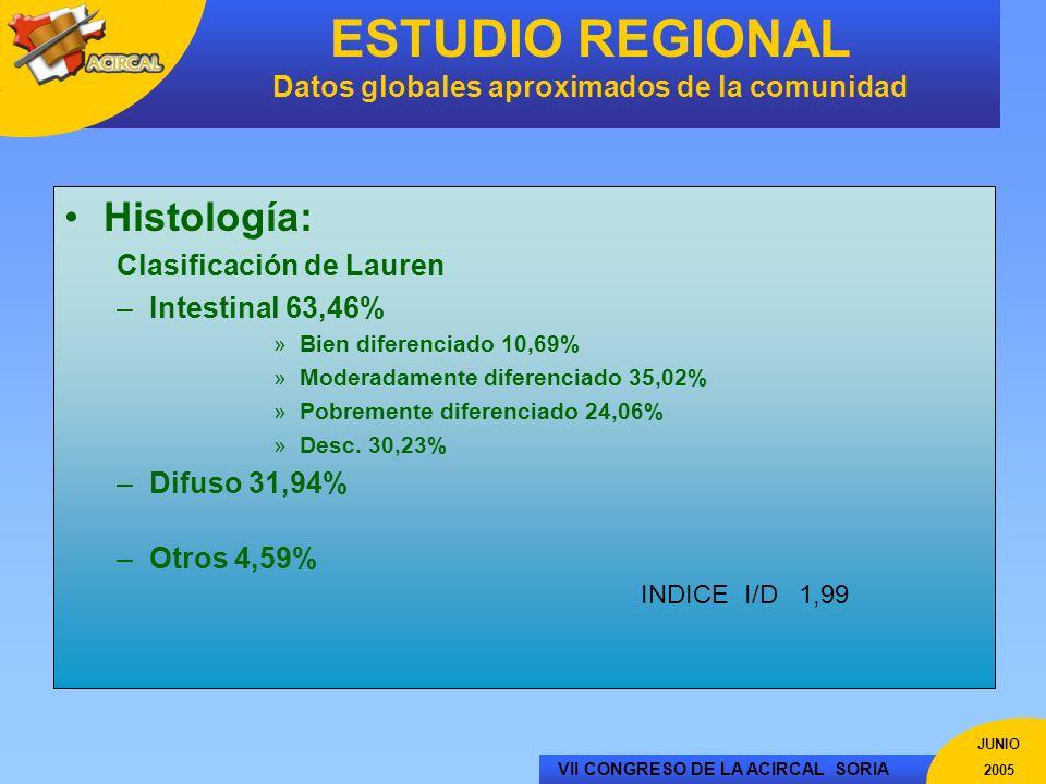 VII CONGRESO DE LA ACIRCAL SORIA JUNIO 2005 ESTUDIO REGIONAL Datos globales aproximados de la comunidad Histología: Clasificación de Lauren –Intestina