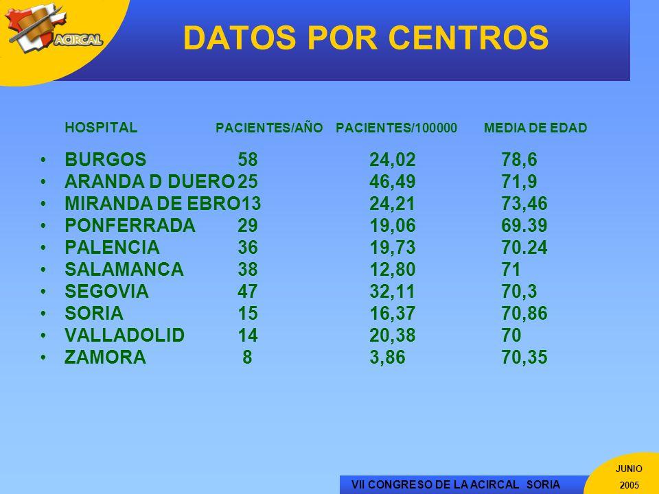 VII CONGRESO DE LA ACIRCAL SORIA JUNIO 2005 DATOS POR CENTROS HOSPITAL PACIENTES/AÑO PACIENTES/100000 MEDIA DE EDAD BURGOS5824,0278,6 ARANDA D DUERO25