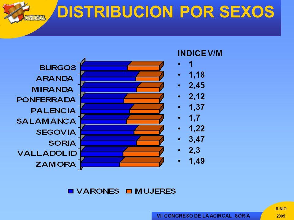 VII CONGRESO DE LA ACIRCAL SORIA JUNIO 2005 DISTRIBUCION POR SEXOS INDICE V/M 1 1,18 2,45 2,12 1,37 1,7 1,22 3,47 2,3 1,49