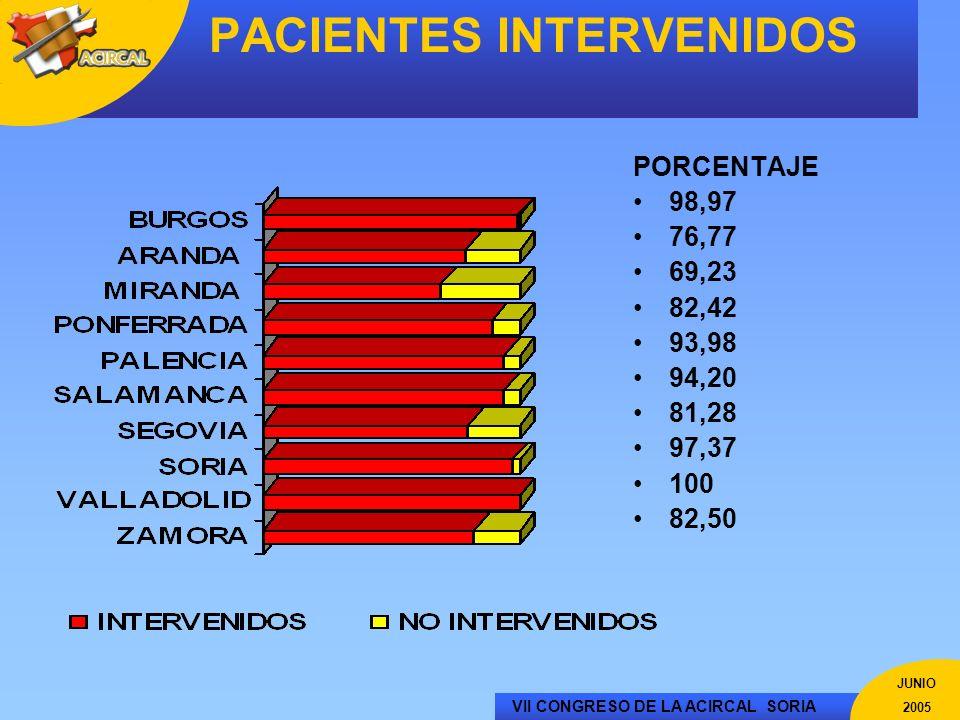 VII CONGRESO DE LA ACIRCAL SORIA JUNIO 2005 PACIENTES INTERVENIDOS PORCENTAJE 98,97 76,77 69,23 82,42 93,98 94,20 81,28 97,37 100 82,50