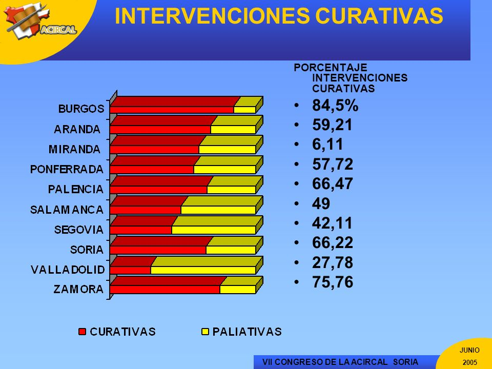 VII CONGRESO DE LA ACIRCAL SORIA JUNIO 2005 INTERVENCIONES CURATIVAS PORCENTAJE INTERVENCIONES CURATIVAS 84,5% 59,21 6,11 57,72 66,47 49 42,11 66,22 2