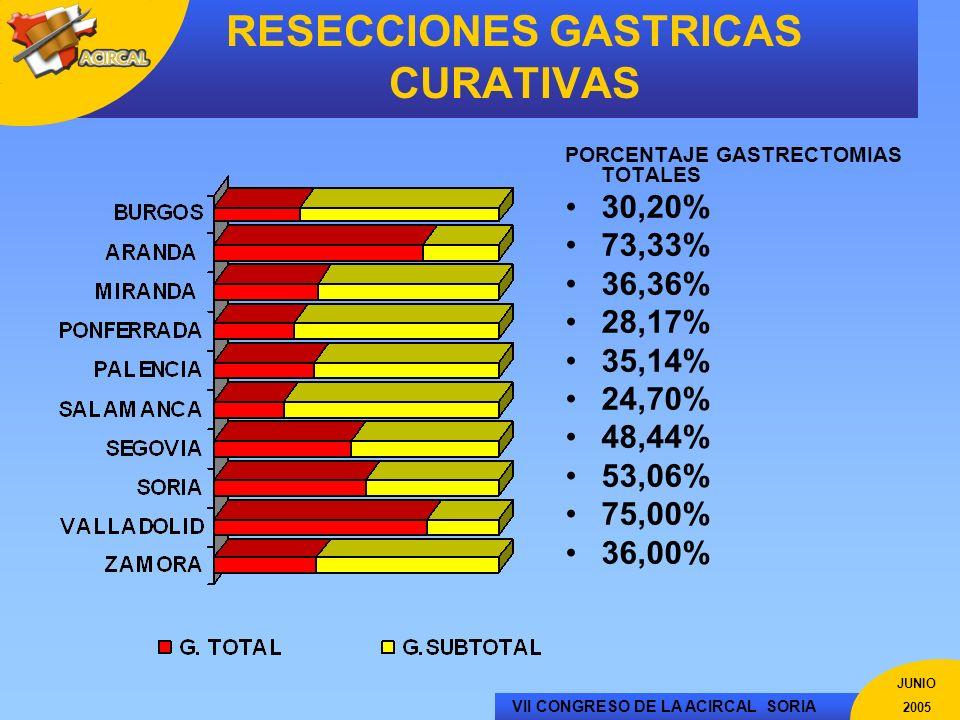 VII CONGRESO DE LA ACIRCAL SORIA JUNIO 2005 PORCENTAJE GASTRECTOMIAS TOTALES 30,20% 73,33% 36,36% 28,17% 35,14% 24,70% 48,44% 53,06% 75,00% 36,00% RES