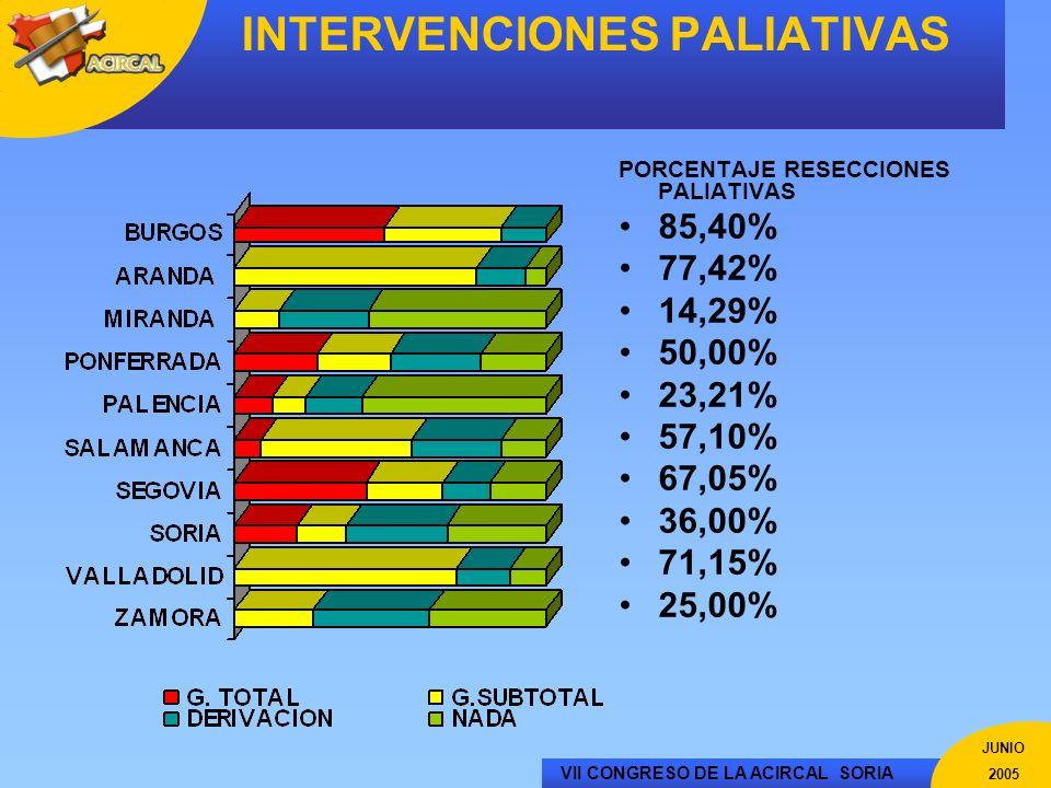 VII CONGRESO DE LA ACIRCAL SORIA JUNIO 2005 PORCENTAJE RESECCIONES PALIATIVAS 85,40% 77,42% 14,29% 50,00% 23,21% 57,10% 67,05% 36,00% 71,15% 25,00% IN