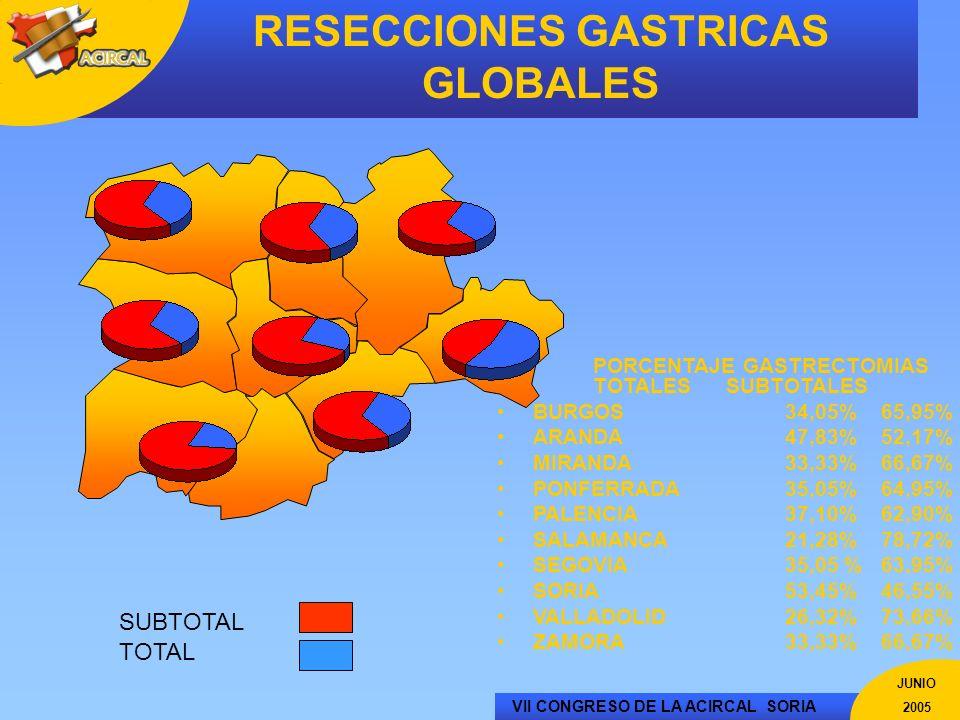 VII CONGRESO DE LA ACIRCAL SORIA JUNIO 2005 RESECCIONES GASTRICAS GLOBALES PORCENTAJE GASTRECTOMIAS TOTALES SUBTOTALES BURGOS34,05% 65,95% ARANDA47,83