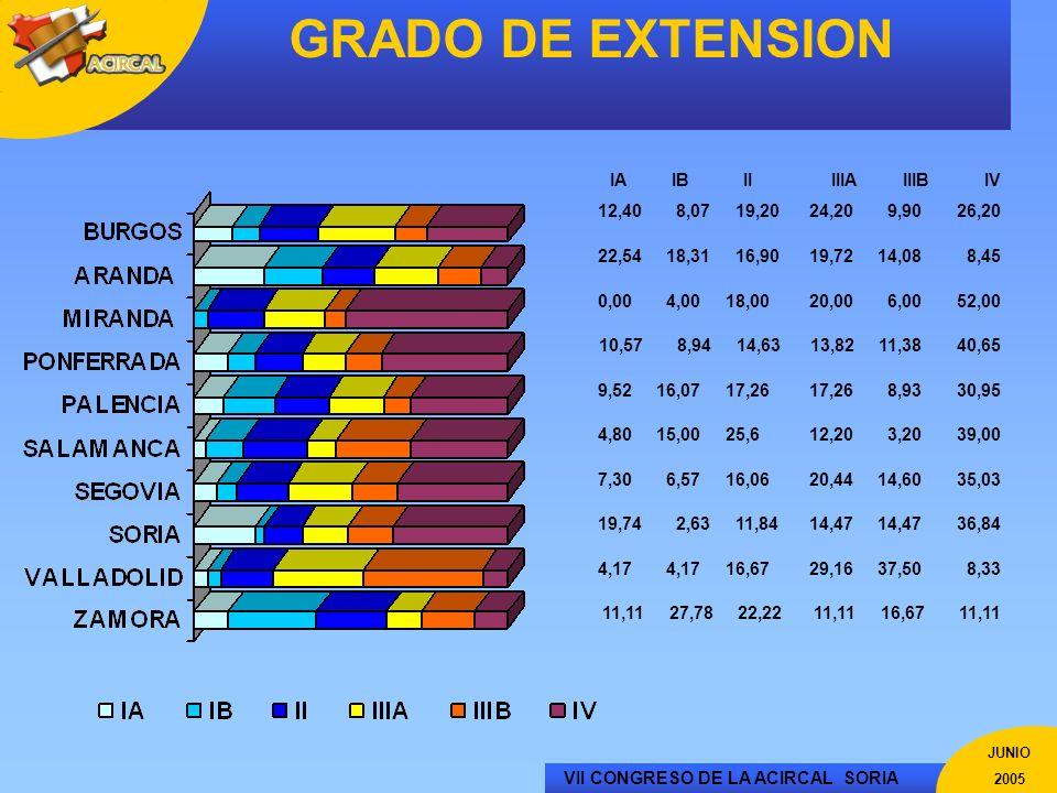 VII CONGRESO DE LA ACIRCAL SORIA JUNIO 2005 GRADO DE EXTENSION 11,11 27,78 22,2211,11 16,67 11,11 4,17 4,17 16,6729,16 37,50 8,33 19,74 2,63 11,8414,4