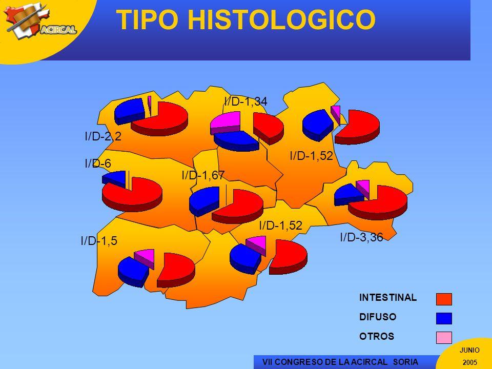 VII CONGRESO DE LA ACIRCAL SORIA JUNIO 2005 TIPO HISTOLOGICO INTESTINAL DIFUSO OTROS I/D-1,5 I/D-6 I/D-2,2 I/D-1,34 I/D-1,52 I/D-3,36 I/D-1,67 I/D-1,5