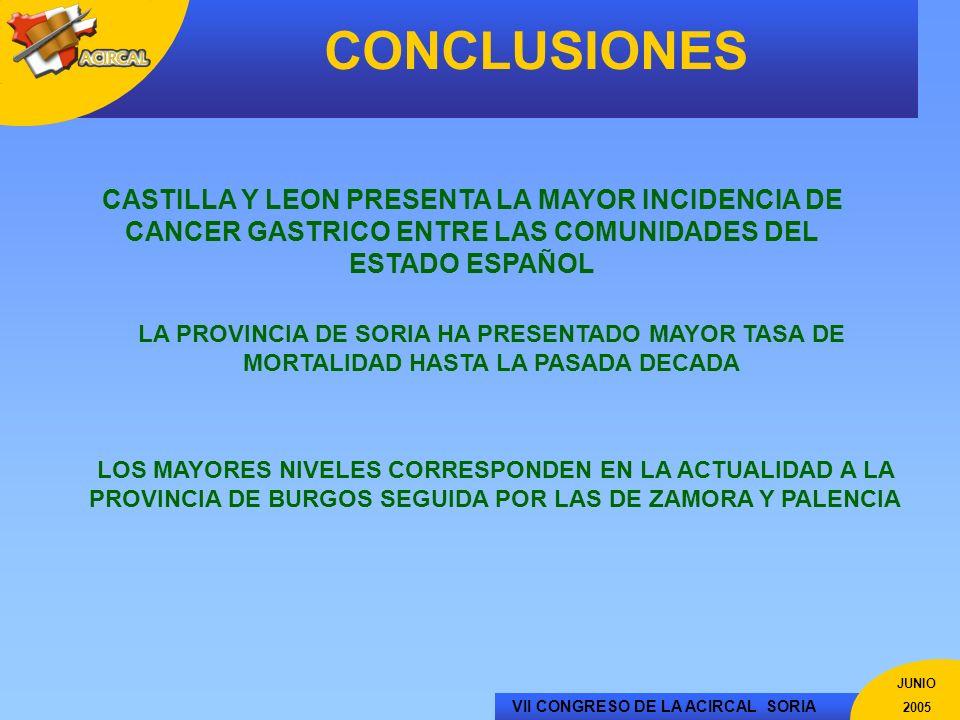 VII CONGRESO DE LA ACIRCAL SORIA JUNIO 2005 CONCLUSIONES CASTILLA Y LEON PRESENTA LA MAYOR INCIDENCIA DE CANCER GASTRICO ENTRE LAS COMUNIDADES DEL EST