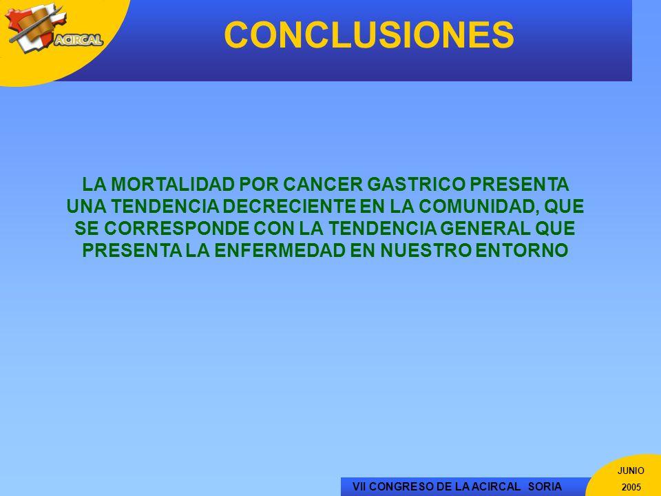 VII CONGRESO DE LA ACIRCAL SORIA JUNIO 2005 CONCLUSIONES LA MORTALIDAD POR CANCER GASTRICO PRESENTA UNA TENDENCIA DECRECIENTE EN LA COMUNIDAD, QUE SE