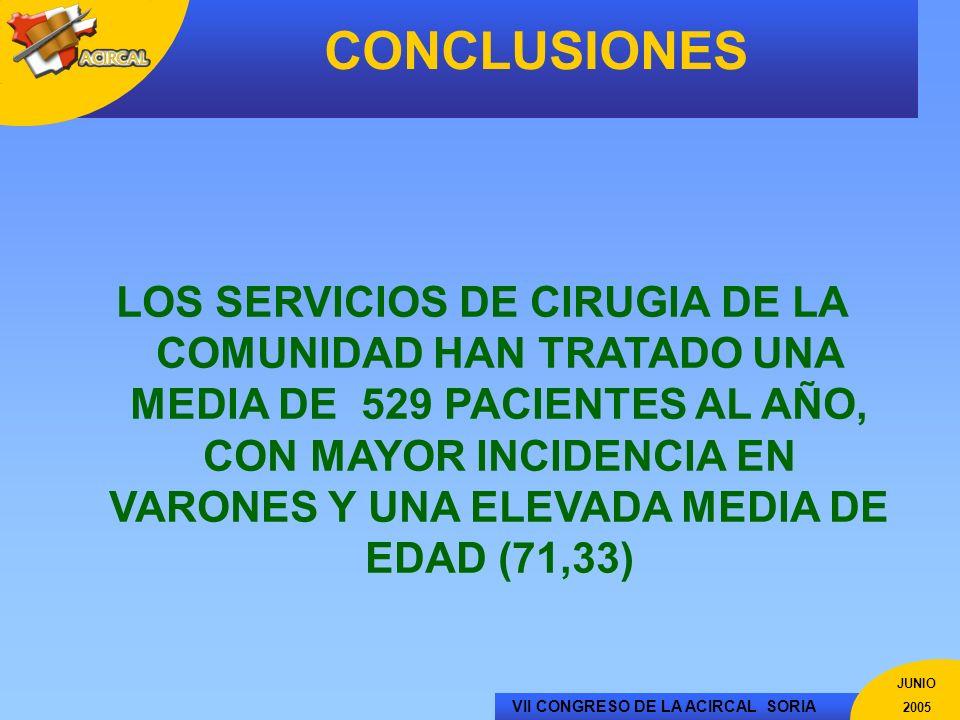 VII CONGRESO DE LA ACIRCAL SORIA JUNIO 2005 CONCLUSIONES LOS SERVICIOS DE CIRUGIA DE LA COMUNIDAD HAN TRATADO UNA MEDIA DE 529 PACIENTES AL AÑO, CON M
