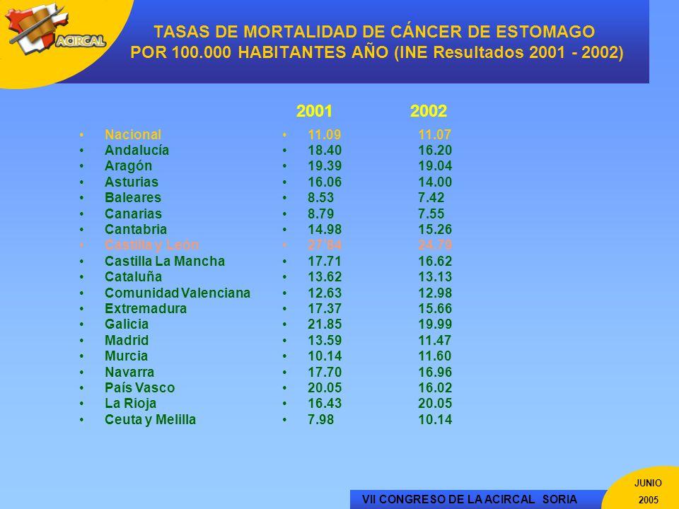 VII CONGRESO DE LA ACIRCAL SORIA JUNIO 2005 PORCENTAJE GASTRECTOMIAS TOTALES 30,20% 73,33% 36,36% 28,17% 35,14% 24,70% 48,44% 53,06% 75,00% 36,00% RESECCIONES GASTRICAS CURATIVAS