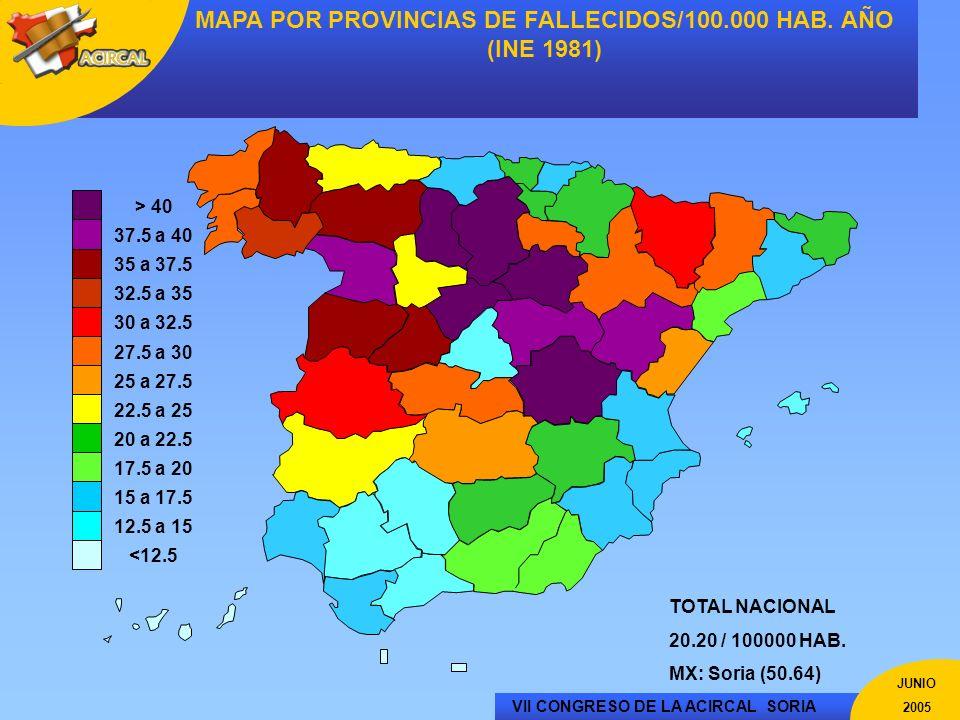 VII CONGRESO DE LA ACIRCAL SORIA JUNIO 2005 MAPA POR PROVINCIAS DE FALLECIDOS/100.000 HAB. AÑO (INE 1981) <12.5 12.5 a 15 15 a 17.5 17.5 a 20 20 a 22.