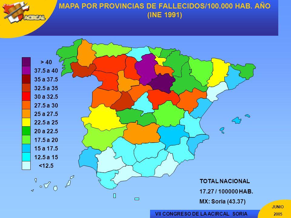 VII CONGRESO DE LA ACIRCAL SORIA JUNIO 2005 MAPA POR PROVINCIAS DE FALLECIDOS/100.000 HAB. AÑO (INE 1991) <12.5 12.5 a 15 15 a 17.5 17.5 a 20 20 a 22.