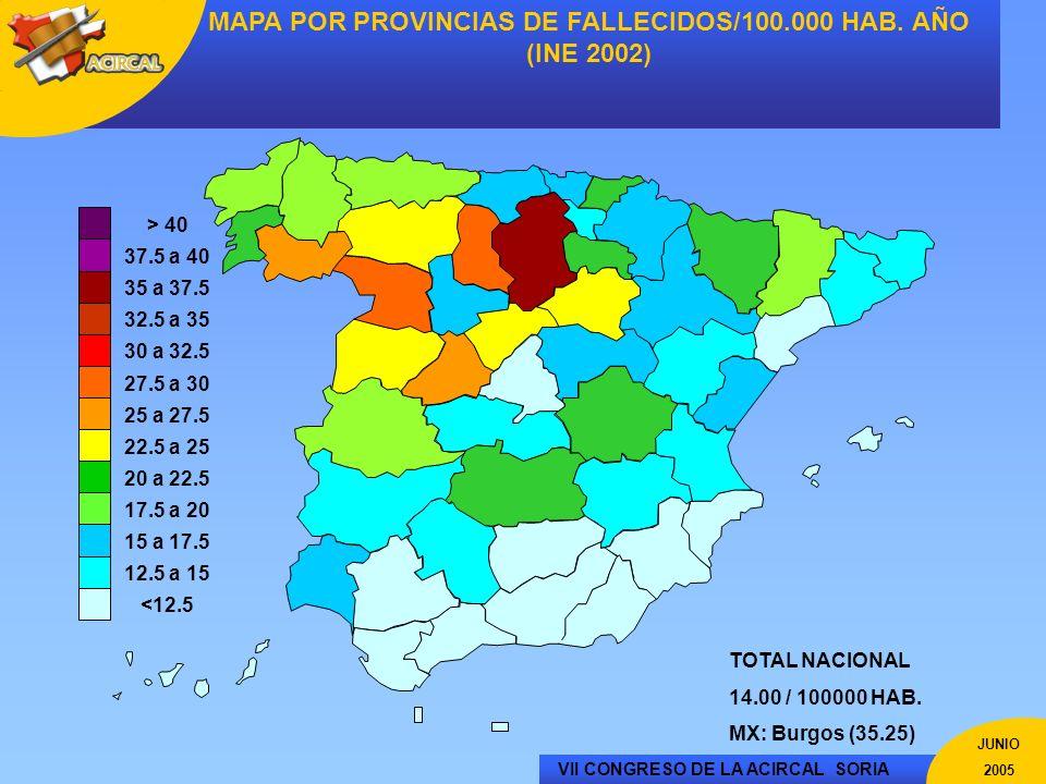 VII CONGRESO DE LA ACIRCAL SORIA JUNIO 2005 MAPA POR PROVINCIAS DE FALLECIDOS/100.000 HAB. AÑO (INE 2002) <12.5 12.5 a 15 15 a 17.5 17.5 a 20 20 a 22.