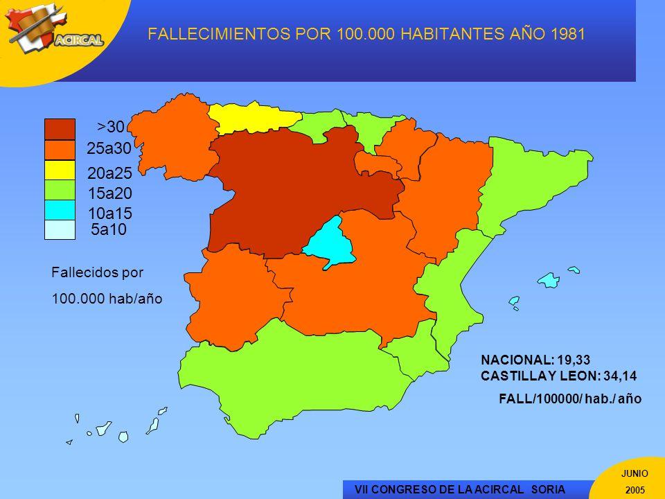VII CONGRESO DE LA ACIRCAL SORIA JUNIO 2005 ESTUDIO REGIONAL Datos globales aproximados de la comunidad Tumores –Localización »Antro 49,62%, Cuerpo 40,17%, Fundus 10,12%.