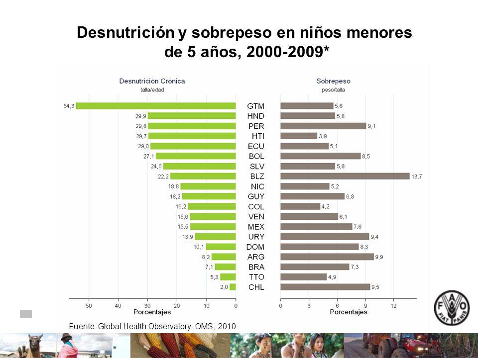 Desnutrición y sobrepeso en niños menores de 5 años, 2000-2009* Fuente: Global Health Observatory. OMS, 2010.