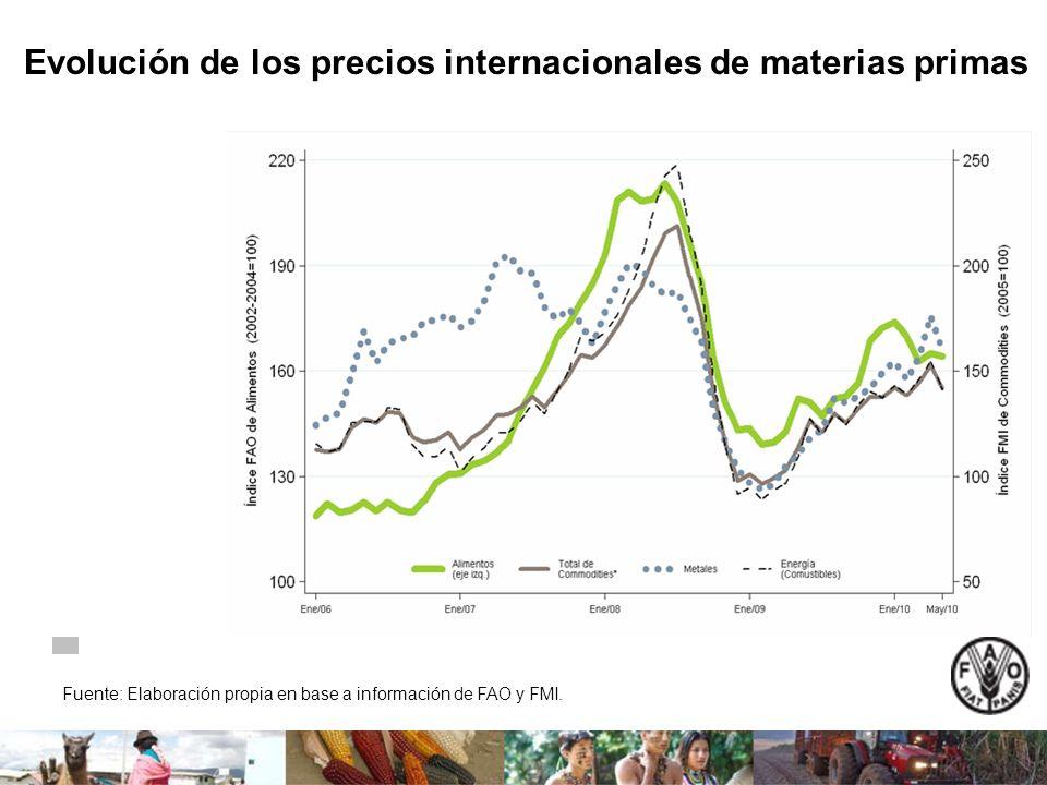 Evolución de los precios internacionales de materias primas Fuente: Elaboración propia en base a información de FAO y FMI.