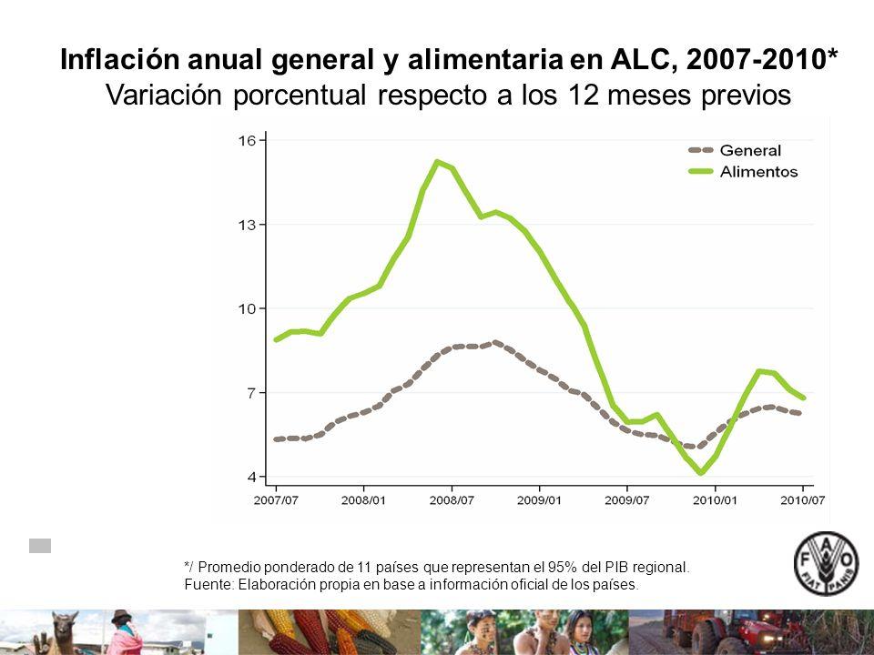 Inflación anual general y alimentaria en ALC, 2007-2010* Variación porcentual respecto a los 12 meses previos */ Promedio ponderado de 11 países que r