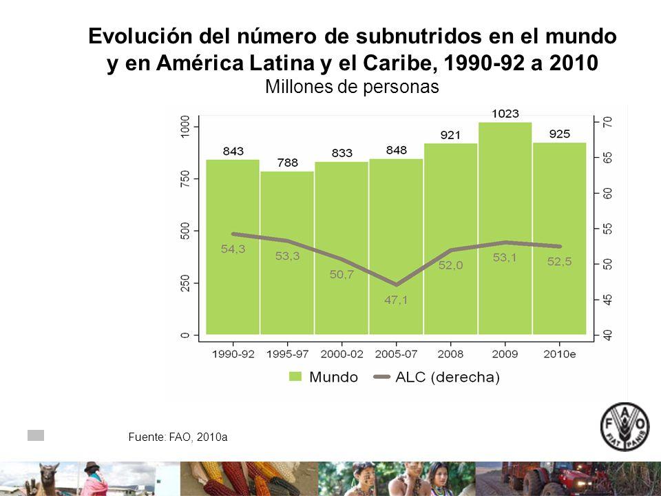 Evolución del número de subnutridos en el mundo y en América Latina y el Caribe, 1990-92 a 2010 Millones de personas Fuente: FAO, 2010a