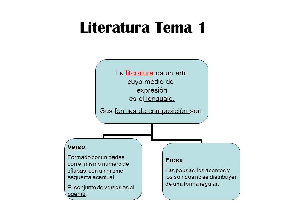 Géneros literarios ÉpicoDramáticoDidácticoLírico Epopeya Hechos heroicos relacionados con el origen de algo.