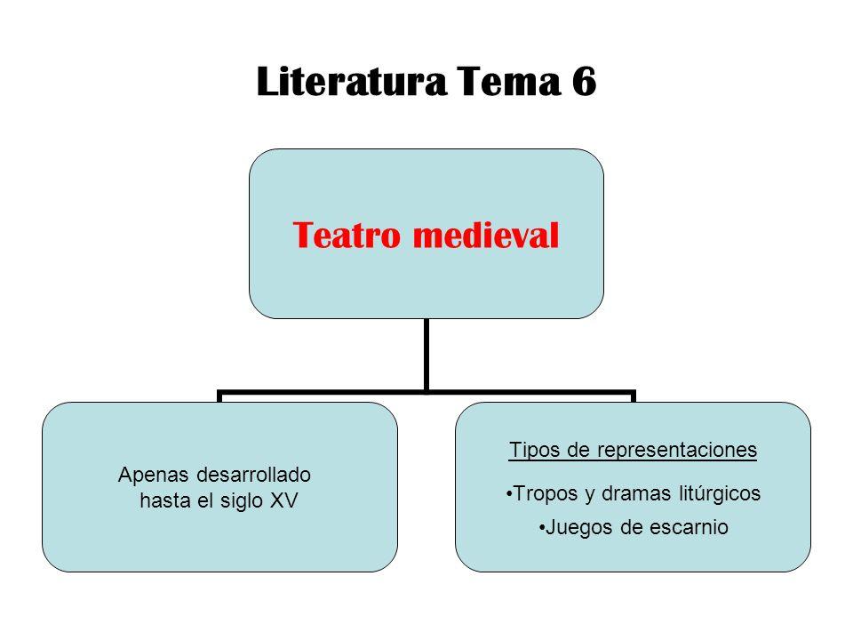 Literatura Tema 6 Teatro medieval Apenas desarrollado hasta el siglo XV Tipos de representaciones Tropos y dramas litúrgicos Juegos de escarnio