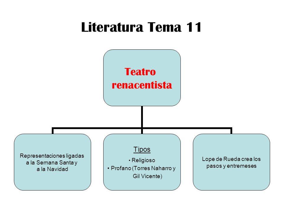 Literatura Tema 11 Teatro renacentista Representaciones ligadas a la Semana Santa y a la Navidad Tipos Religioso Profano (Torres Naharro y Gil Vicente