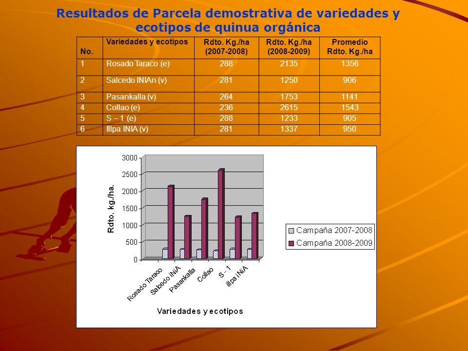 No. Variedades y ecotiposRdto. Kg./ha (2007-2008) Rdto. Kg./ha (2008-2009) Promedio Rdto. Kg./ha 1Rosado Taraco (e)28821351356 2Salcedo INIAn (v)28112