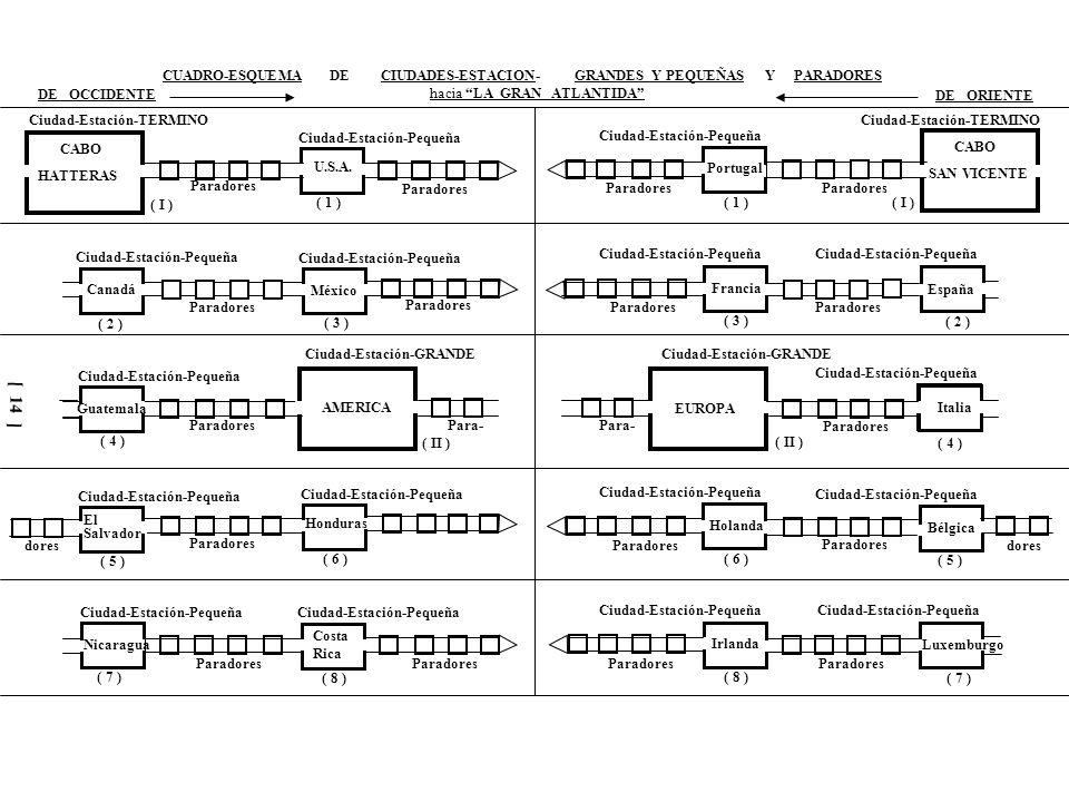 Ciudad-Estación-GRANDE Ciudad-Estación-Pequeña Paradores Para- dores CUADRO-ESQUEMA DE CIUDADES-ESTACION- GRANDES Y PEQUEÑAS Y PARADORES DE OCCIDENTE hacia LA GRAN ATLANTIDA DE ORIENTE A S I A Panamá ColombiaVenezuela Brasil OCEANO PACIFICO Ecuador Perú Chile Argentina ( 9 ) ( 10 )( 11 ) ( 12 ) ( 13 )( 14 ) ( 15 )( 16 ) ( III ) ( IV ) AFRICAInglaterra AlemaniaAustria Suiza MAR MEDITERRANEO Dinamarca Suecia NoruegaFinlandia ( 9 ) ( 10 ) ( 11 ) ( 12 ) ( 13 )( 14 ) ( 15 )( 16 ) ( IV ) ( III ) [ 15 ]