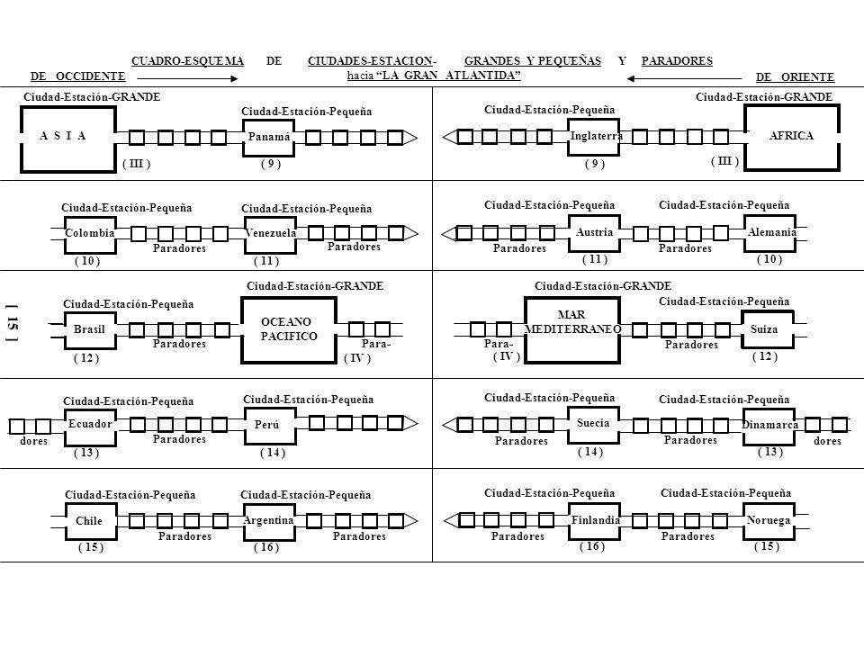 Ciudad-Estación-GRANDE Ciudad-Estación-Pequeña Paradores Para- dores CUADRO-ESQUEMA DE CIUDADES-ESTACION- GRANDES Y PEQUEÑAS Y PARADORES DE OCCIDENTE hacia LA GRAN ATLANTIDA DE ORIENTE MAR CARIBE Uruguay Paraguay Bolivia Cuba Jamaica República Dominicana Haití Puerto Rico POLO NORTE ( 17 ) ( 18 )( 19 ) ( 20 ) ( 21 ) ( 22 ) ( 23 ) ( 24 ) ( VI ) ( V ) CIUDAD CAPITAL CENTRAL LA GRAN ATLANTIDA de Oriente a Oriente de Occidente a Occidente MAR DEL NORTE Croacia PoloniaHungría Bulgaria MAR BALTICO Rumania República Checa Eslovaquia Albania ( 17 ) ( 18 ) ( 19 ) ( 20 ) ( 21 ) ( 22 ) ( 23 ) ( 24 ) ( V ) ( VI ) Final de la PRIMERA PARTE desde OCCIDENTE del Viaje a LA ATLANTIDA [ 16 ]