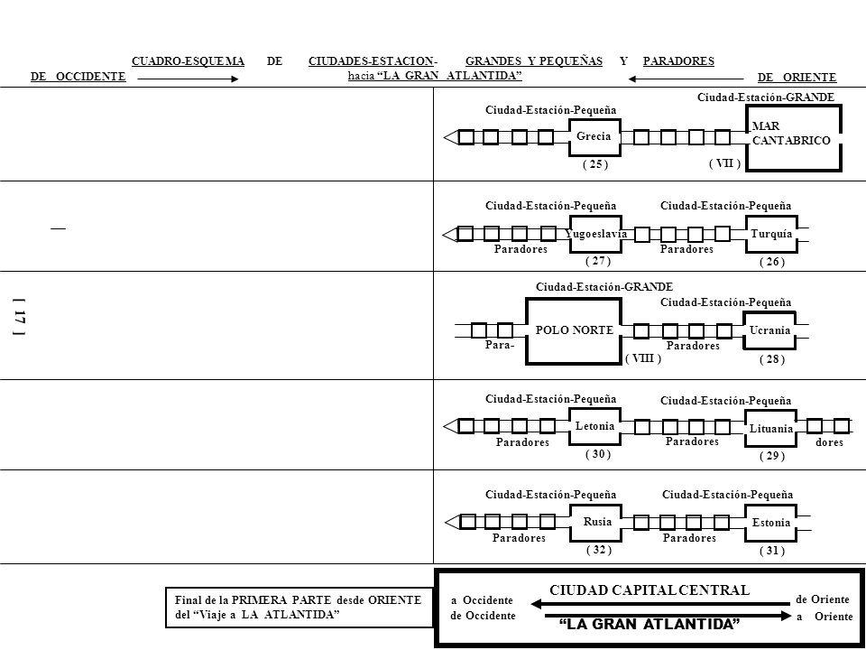 Ciudad-Estación-GRANDE Ciudad-Estación-Pequeña Paradores Para- dores CUADRO-ESQUEMA DE CIUDADES-ESTACION- GRANDES Y PEQUEÑAS Y PARADORES DE OCCIDENTE hacia LA GRAN ATLANTIDA DE ORIENTE